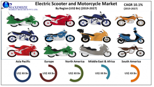 Global Electric Scooter and Motorcycle Market – Industry Analysis and Forecast (2020-2027) – by Product, Battery, Voltage and Region.