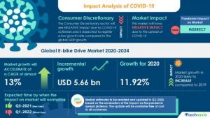 Analysis on Impact of COVID-19: E-bike Drive Market 2020-2024 | Increasing Popularity Of Mid-drive Motor to Boost the Market Growth