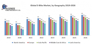 Global E-Bike Market: Industry Analysis and Forecast (2019-2026): By Product, Drive mechanism, Battery type and Region.