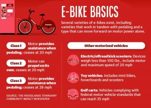 Residents weigh in on pros, cons of e-bikes on The Woodlands Township pathways
