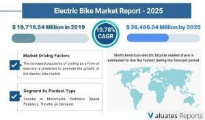 Electric Bike Market Size is Estimated to Grow at a CAGR of 10.78% |